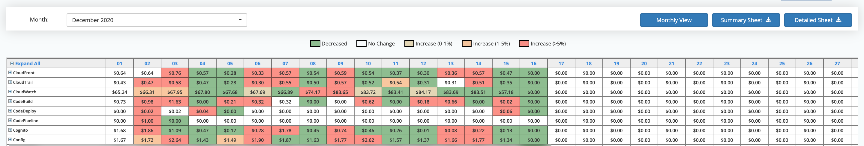 A Heatmap shows the cost variation for the month on a daily basis.