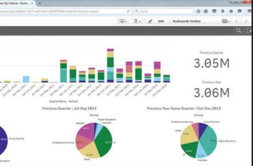 Odessa Platform Software - Odessa Platform data visualization