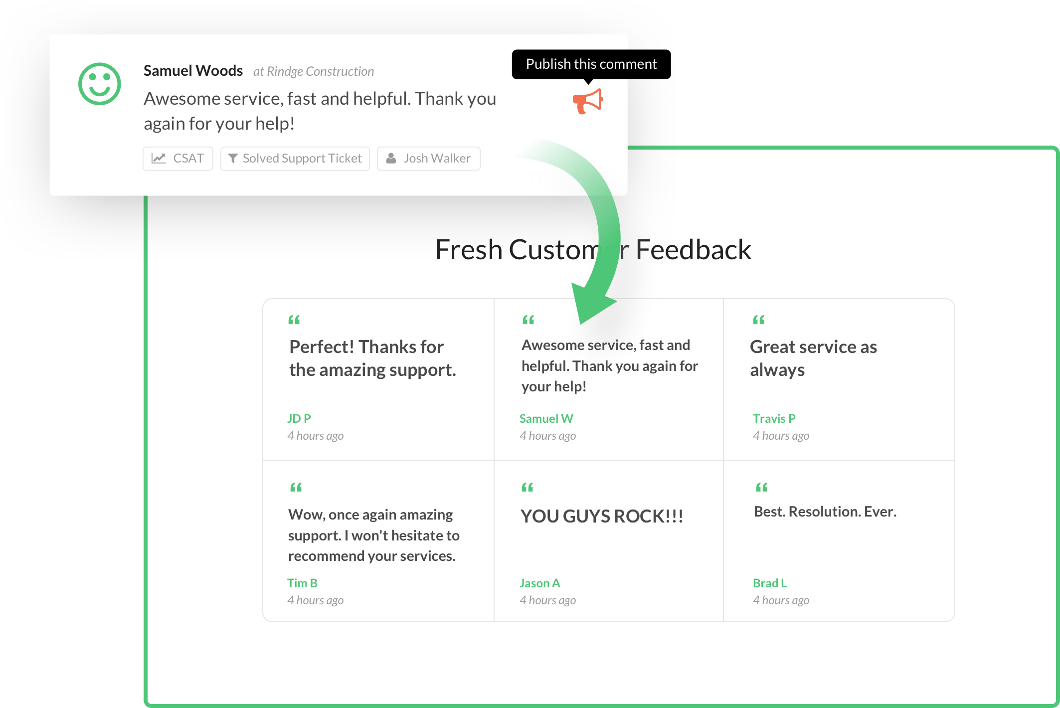 Positive feedback can be published to websites through the testimonials widget