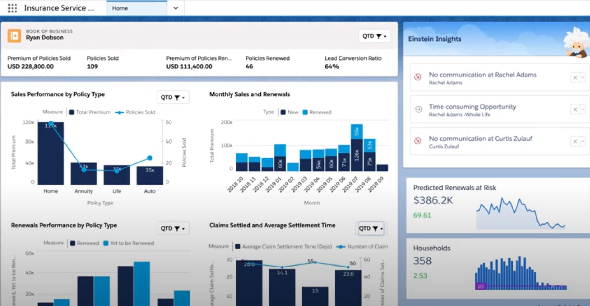 Salesforce Financial Service Cloud main dashboard