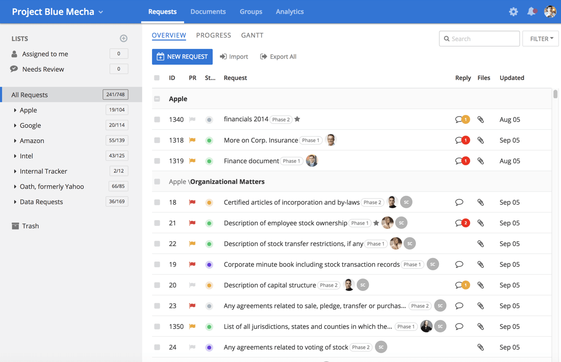 DealRoom screenshot: All requests can be viewed in a single list, with at-a-glance information on priority and status