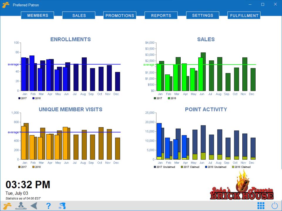 Visual KPI Dashboard