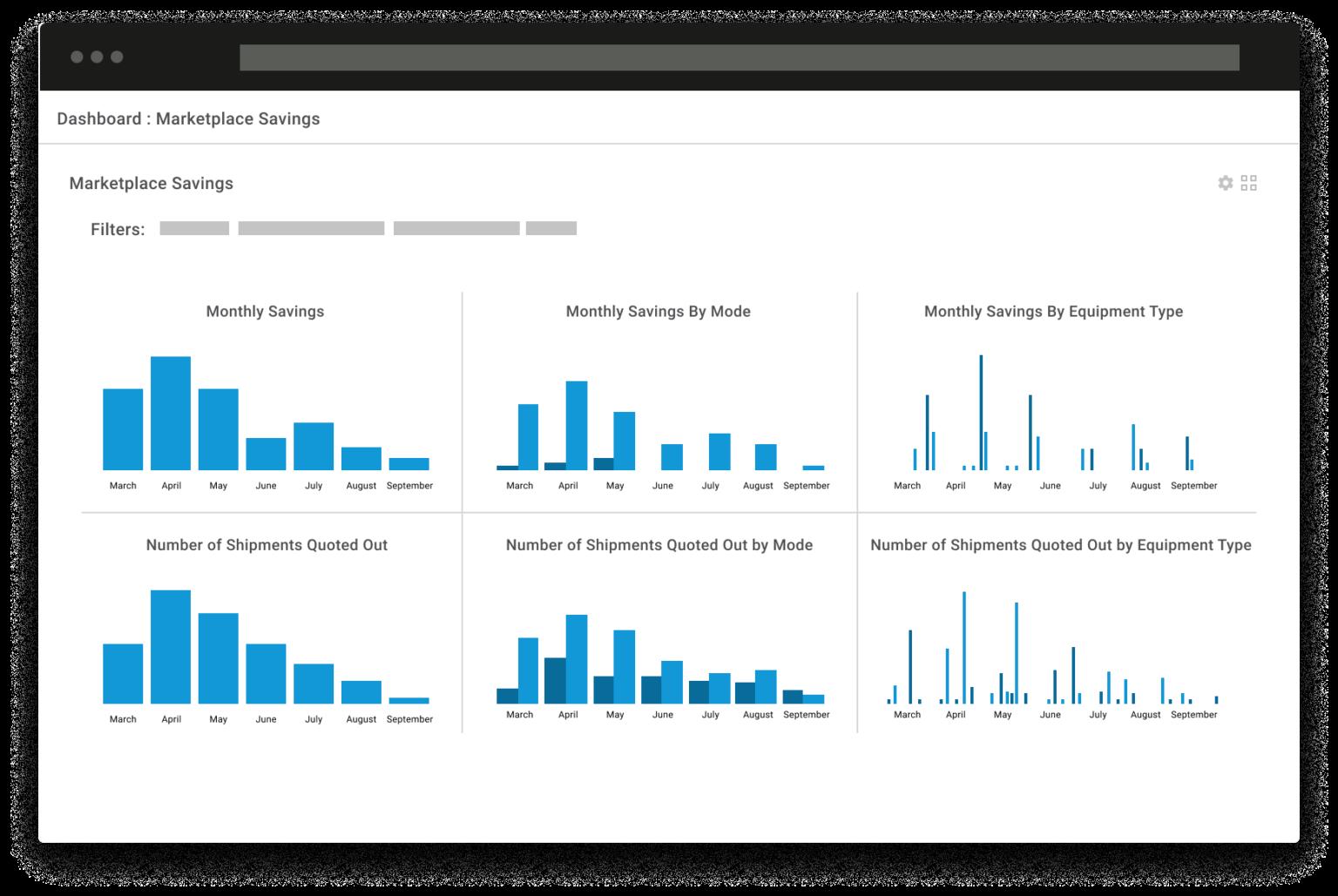 Shipwell performance analytics