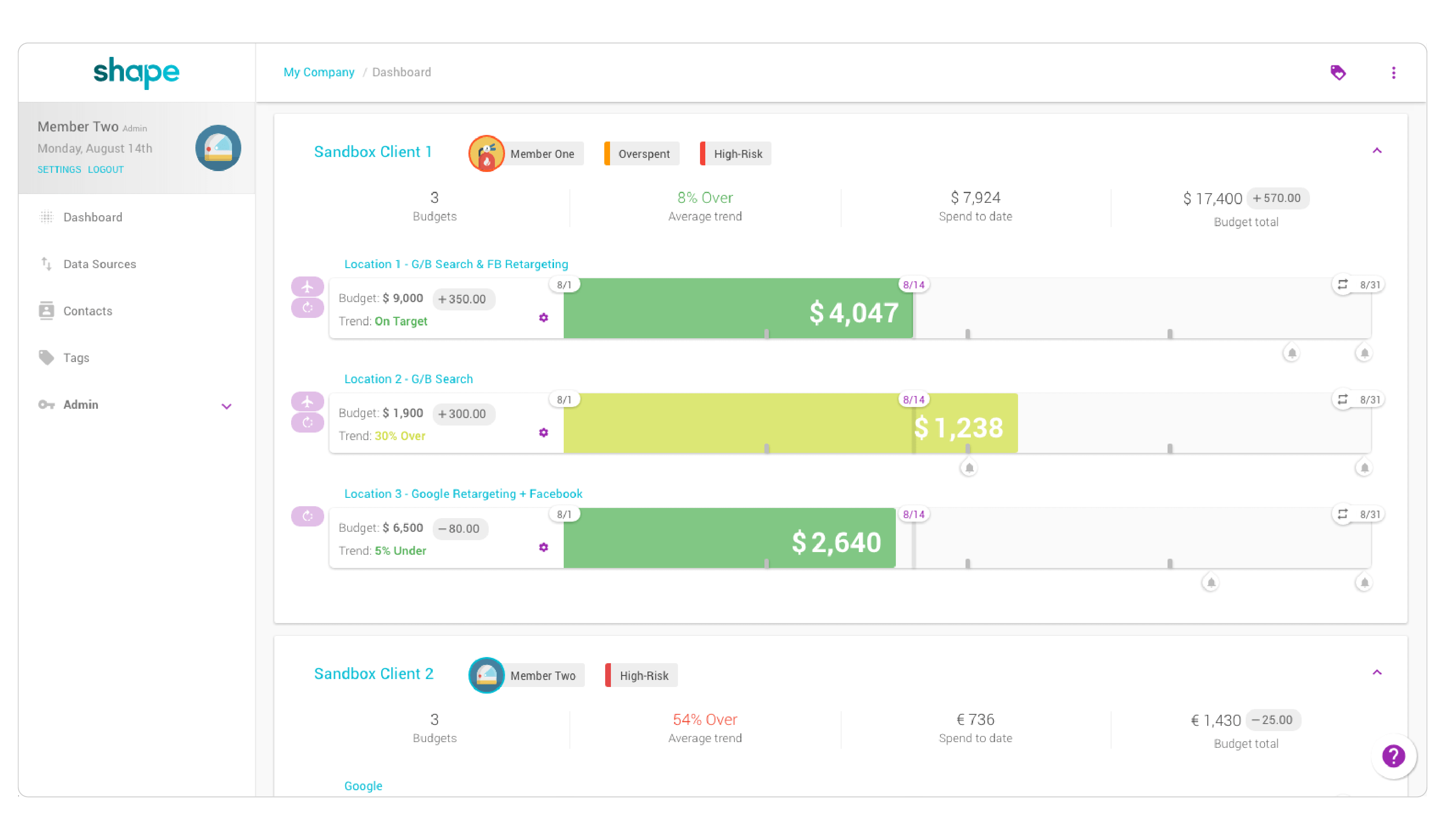 Shape's intuitive dashboard helps PPC marketers manage advertising spend easily. Group any combination of campaigns across any accounts, channels, or networks into budgets and monitor spend and performance
