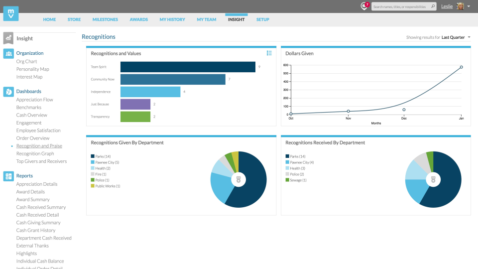 Recognition Dashboard