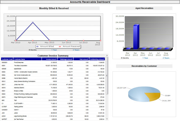 CMiC provides information through dashboards and reports