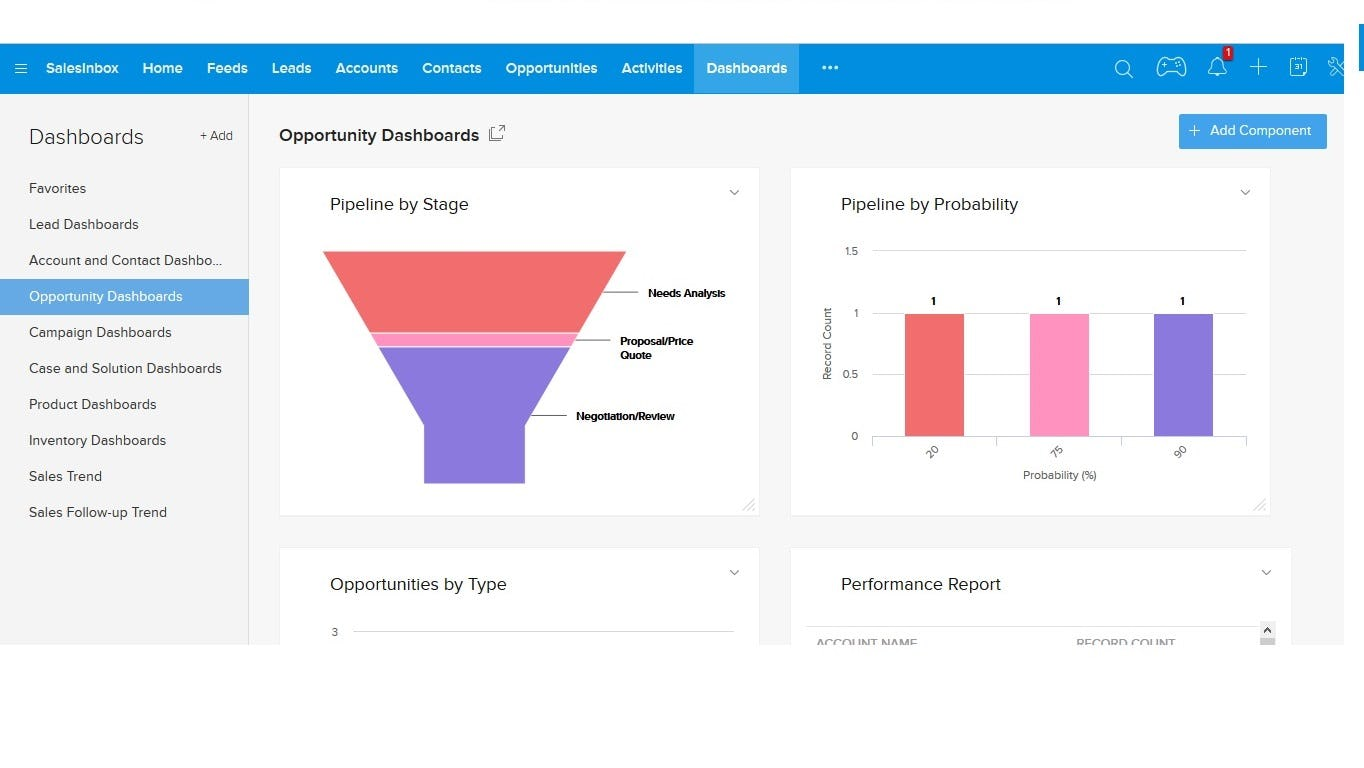 MyCRMonCall Software - Dashboards