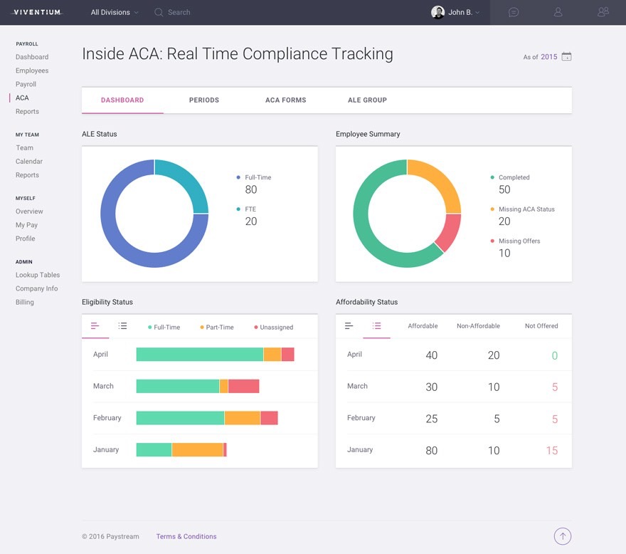 Real-time compliance tracking