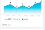 Capture d'écran pour SoluCX : SoluCX metrics