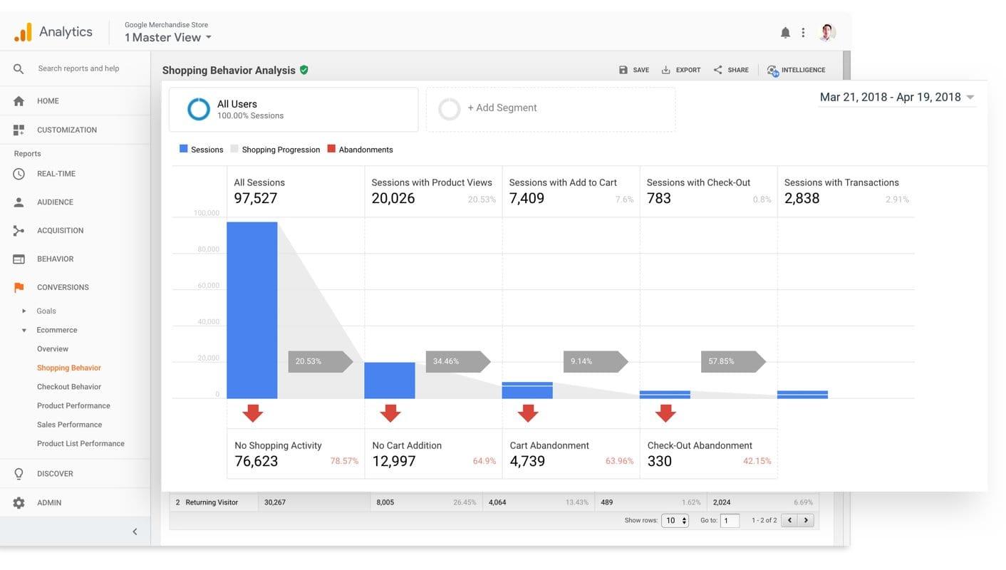 Google Analytics user behavior
