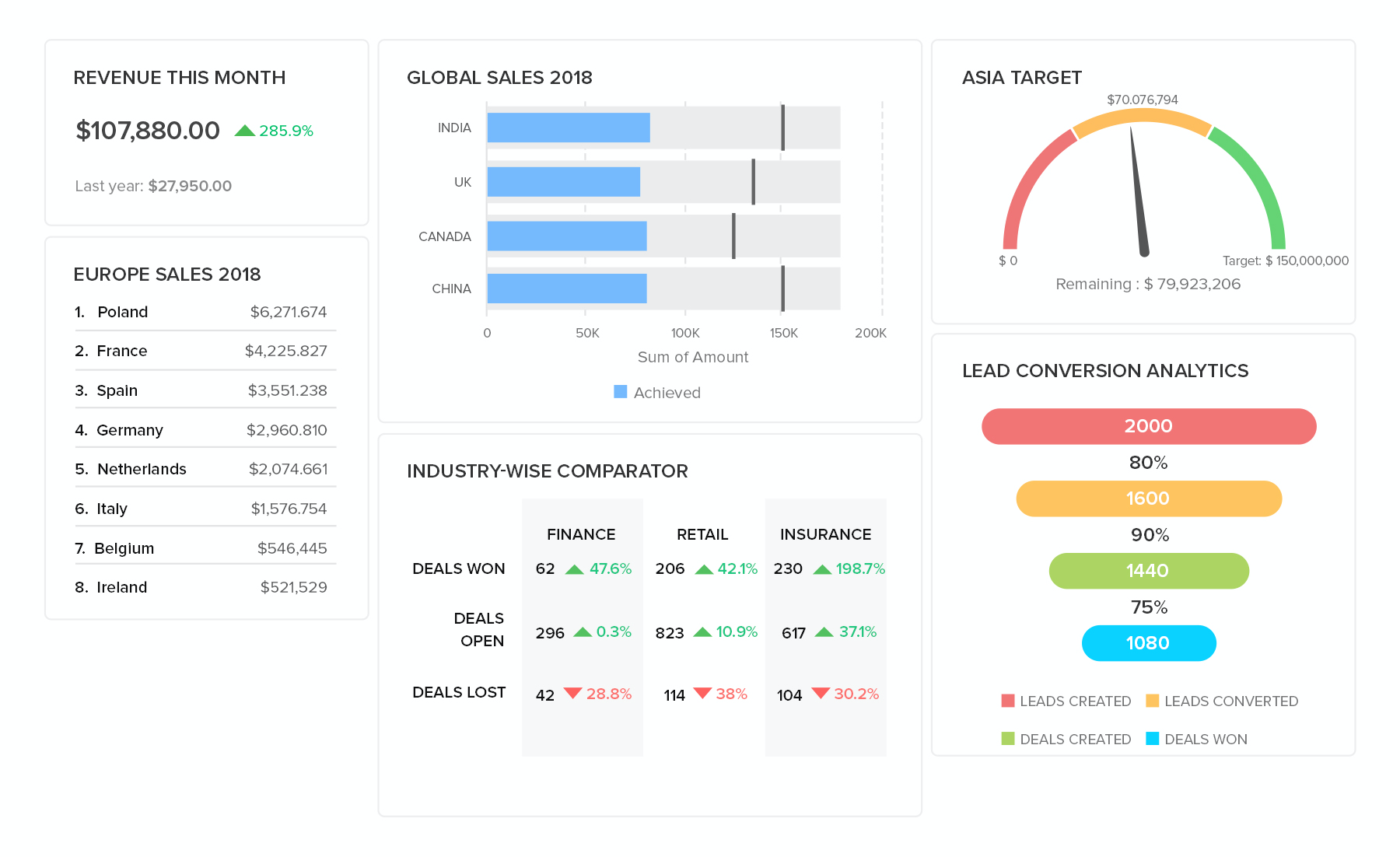 Get insight into your sales revenue using pre-built dashboards and smart components.