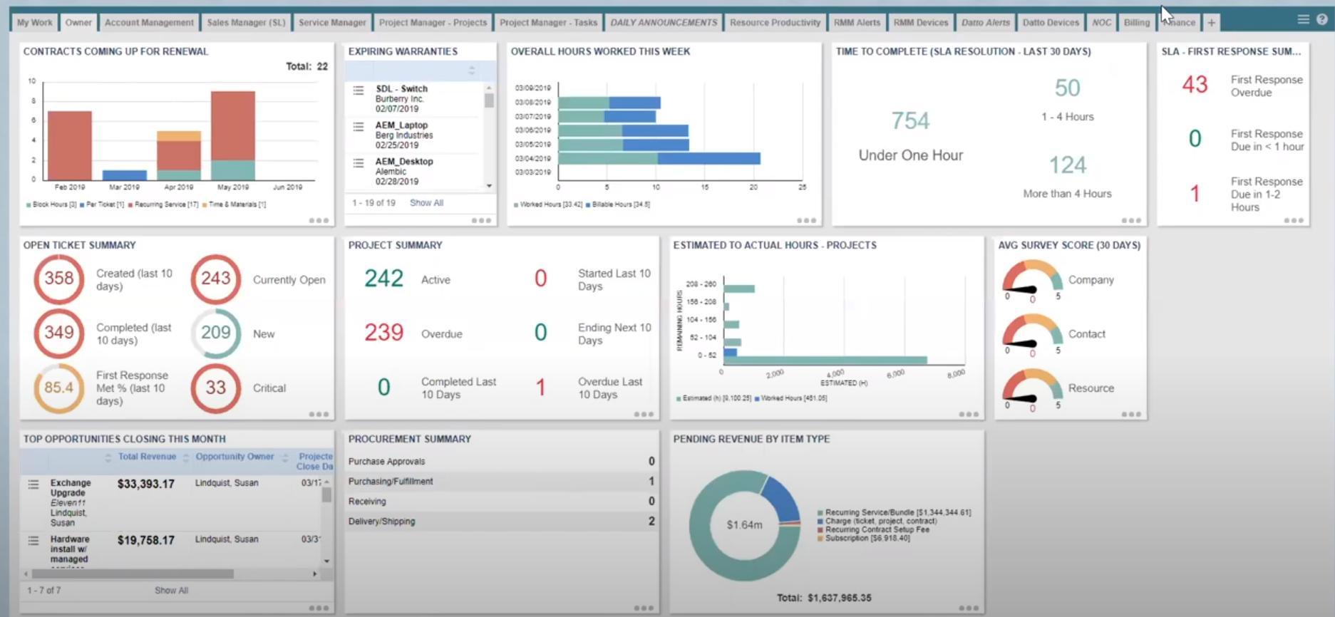 Datto SIRIS screenshot: Datto owner dashboard