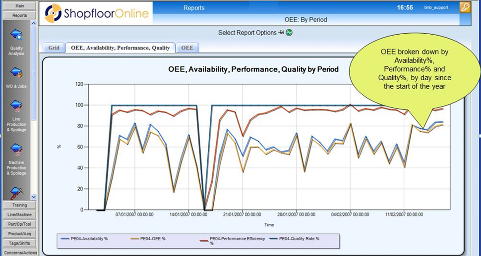 Shopfloor-Online overall equipment effectiveness (OEE) report
