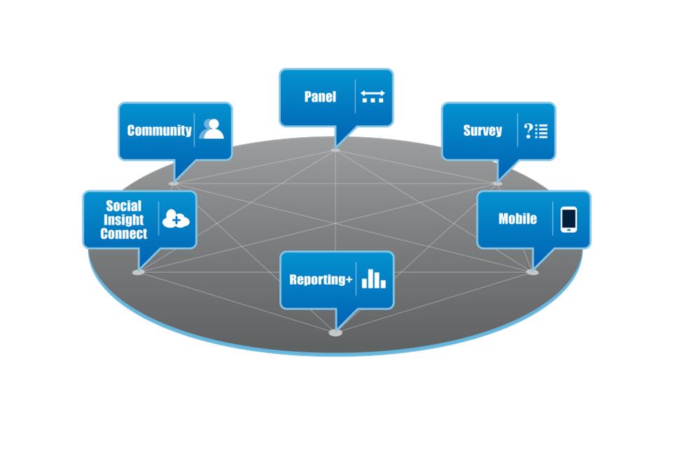 QuestBack Enterprise Feedback Suite Software - Features