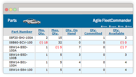 Keep track of parts within FleetCommander, tracking and controlling inventory levels plus minimum/maximum quantities