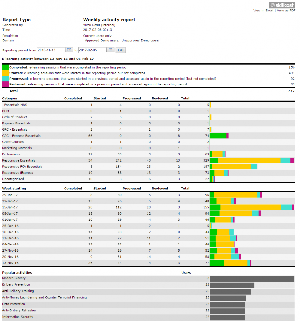 Activity reports provide users with an overview of assessments along with completion percentages and popular activities