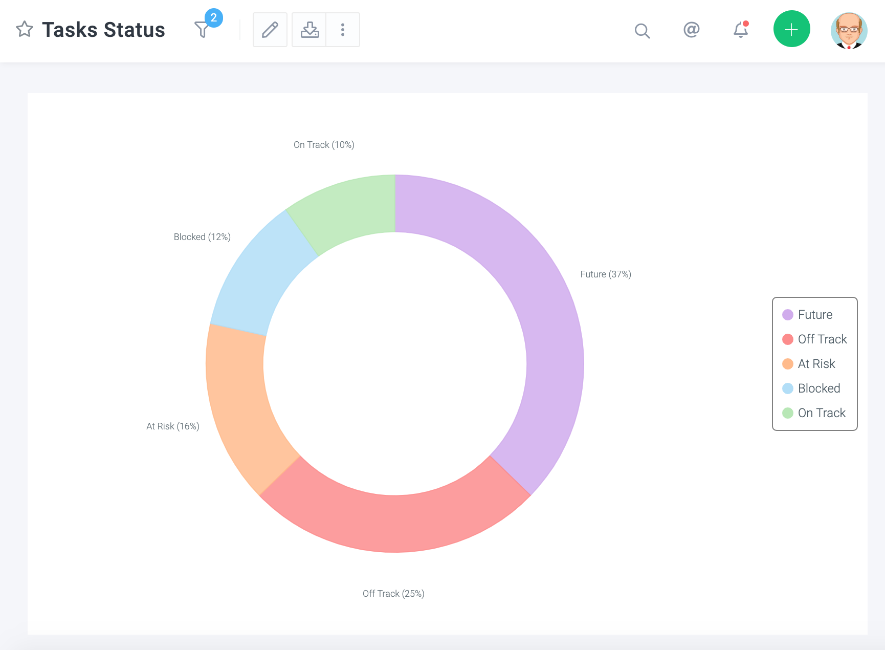 Celoxis Software - Tasks Status - Pie Chart