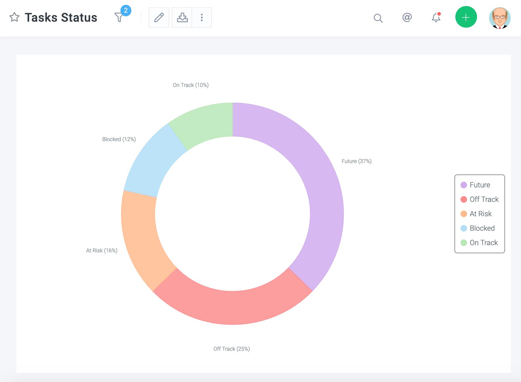 Tasks Status - Pie Chart