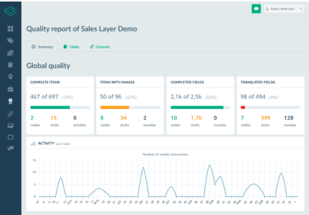 Sales Layer - quality report