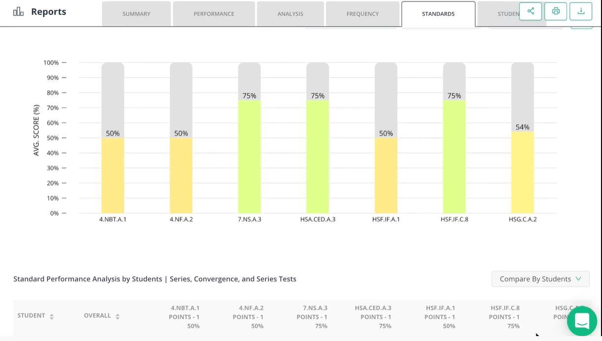 Edulastic performance scores