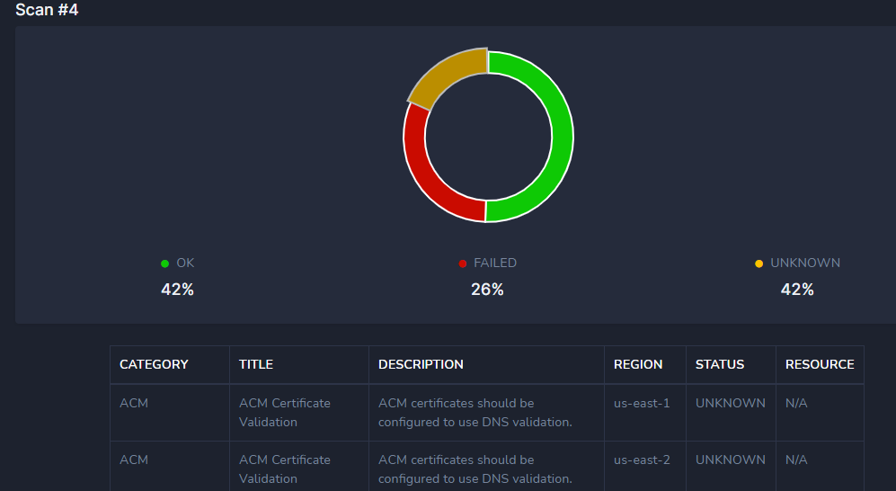 Threat Spotter AWS Scan Results