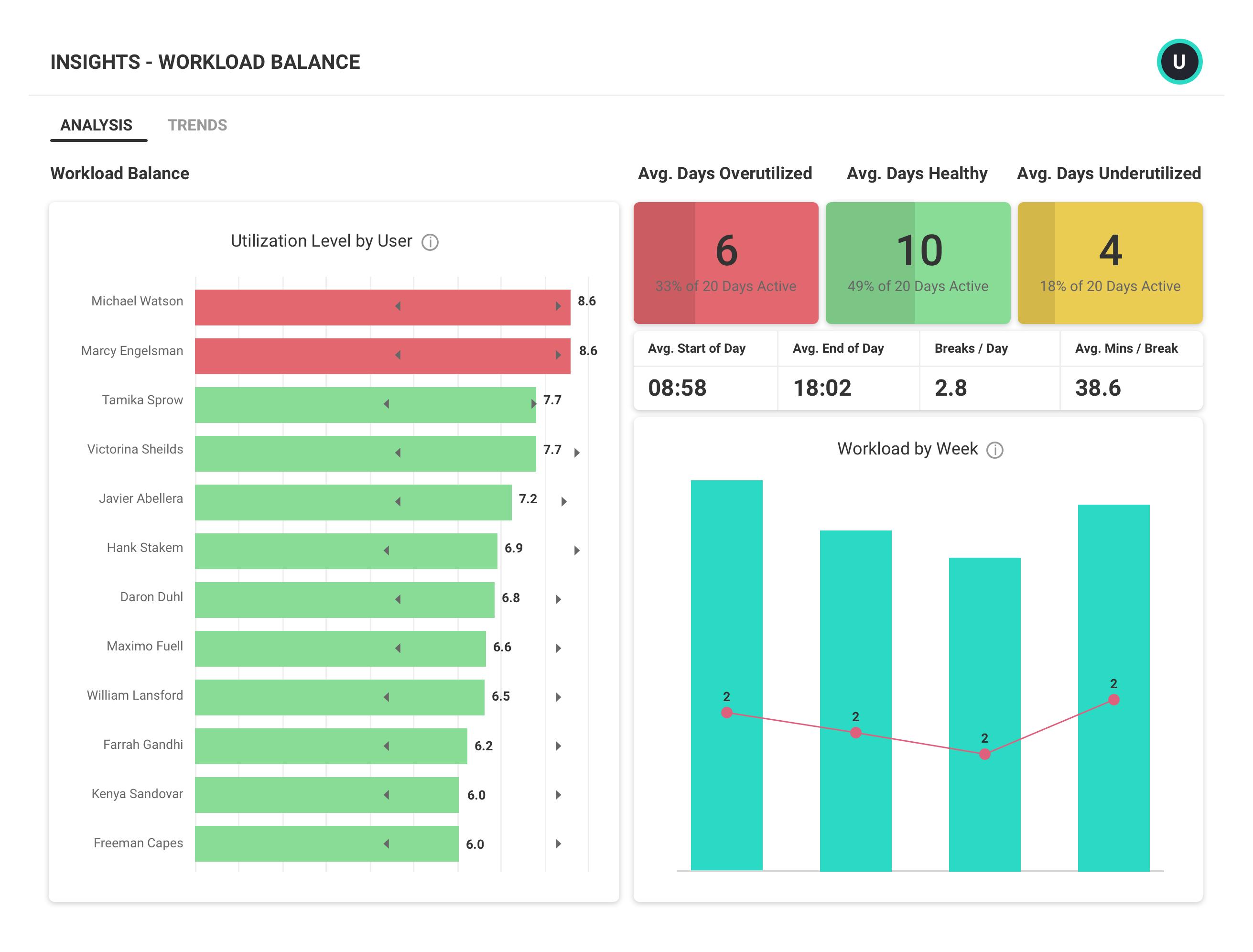 Workload Balance Report