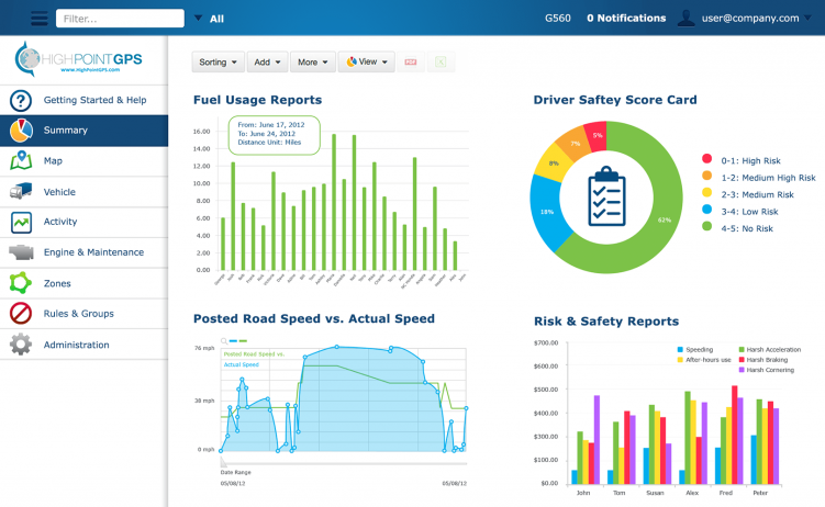 Fleet GPS tracking by High Point GPS summary reports