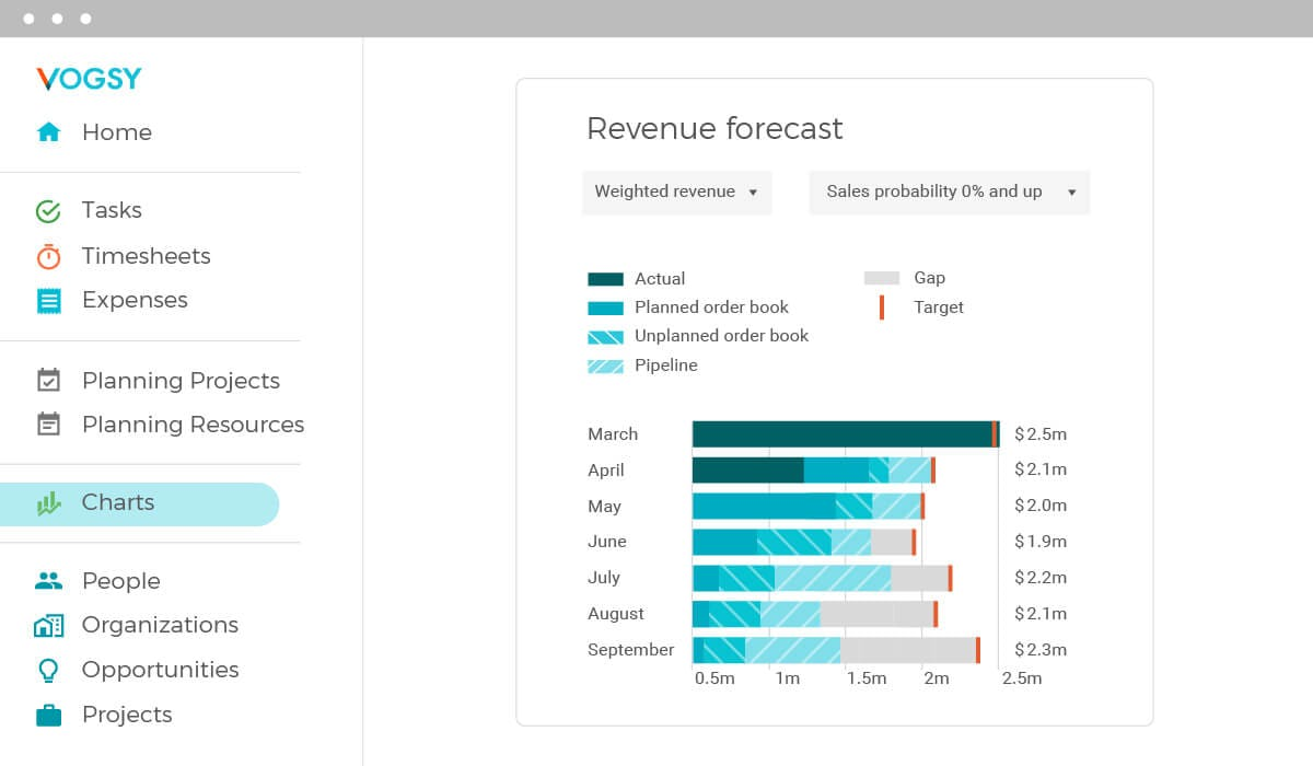 Reporting and Analytics: Know which customers are the most and least profitable for your business