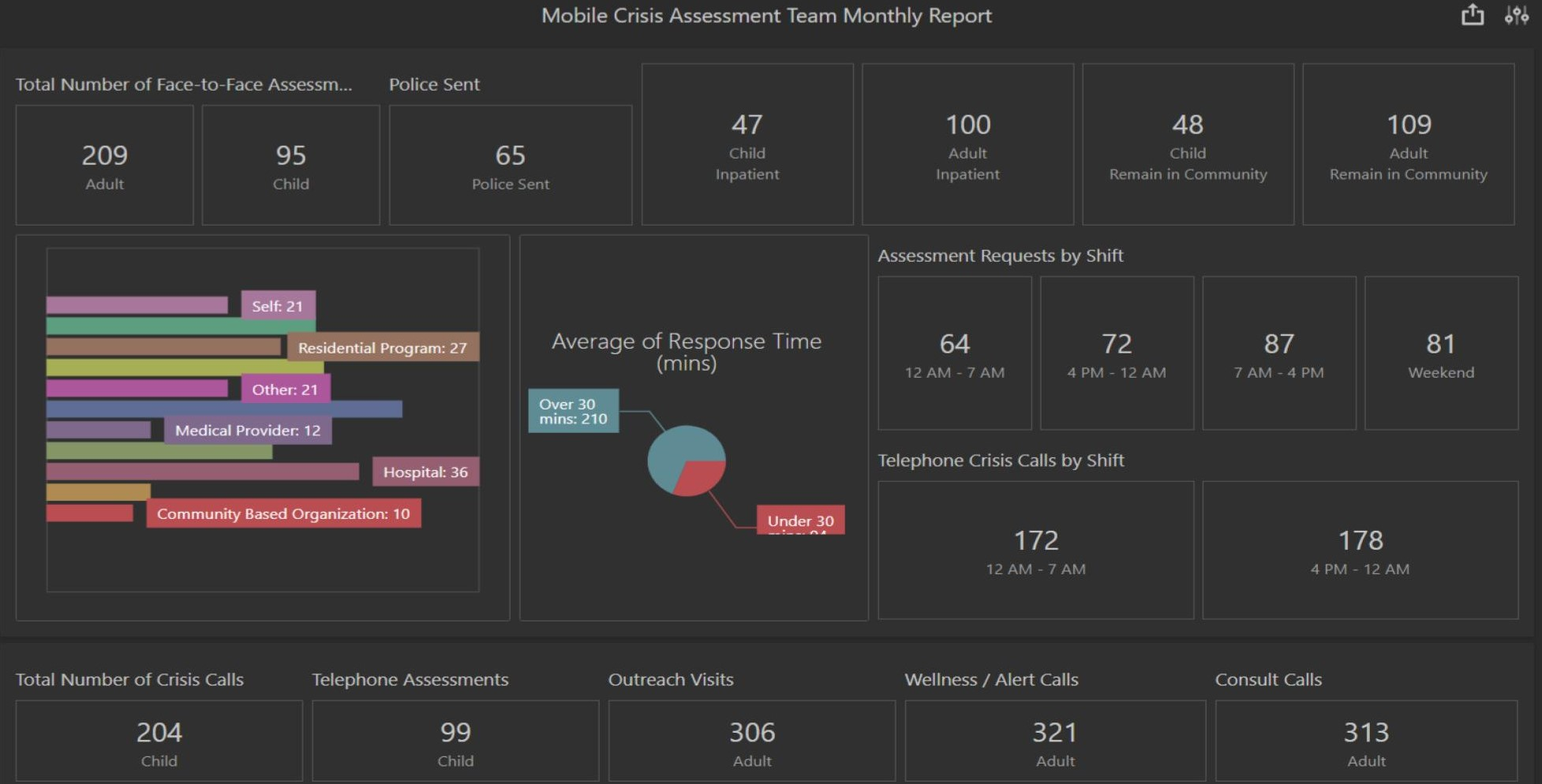 Mobile Crisis Dashboard