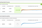 Optimizely screenshot: Optimizely performance summaries