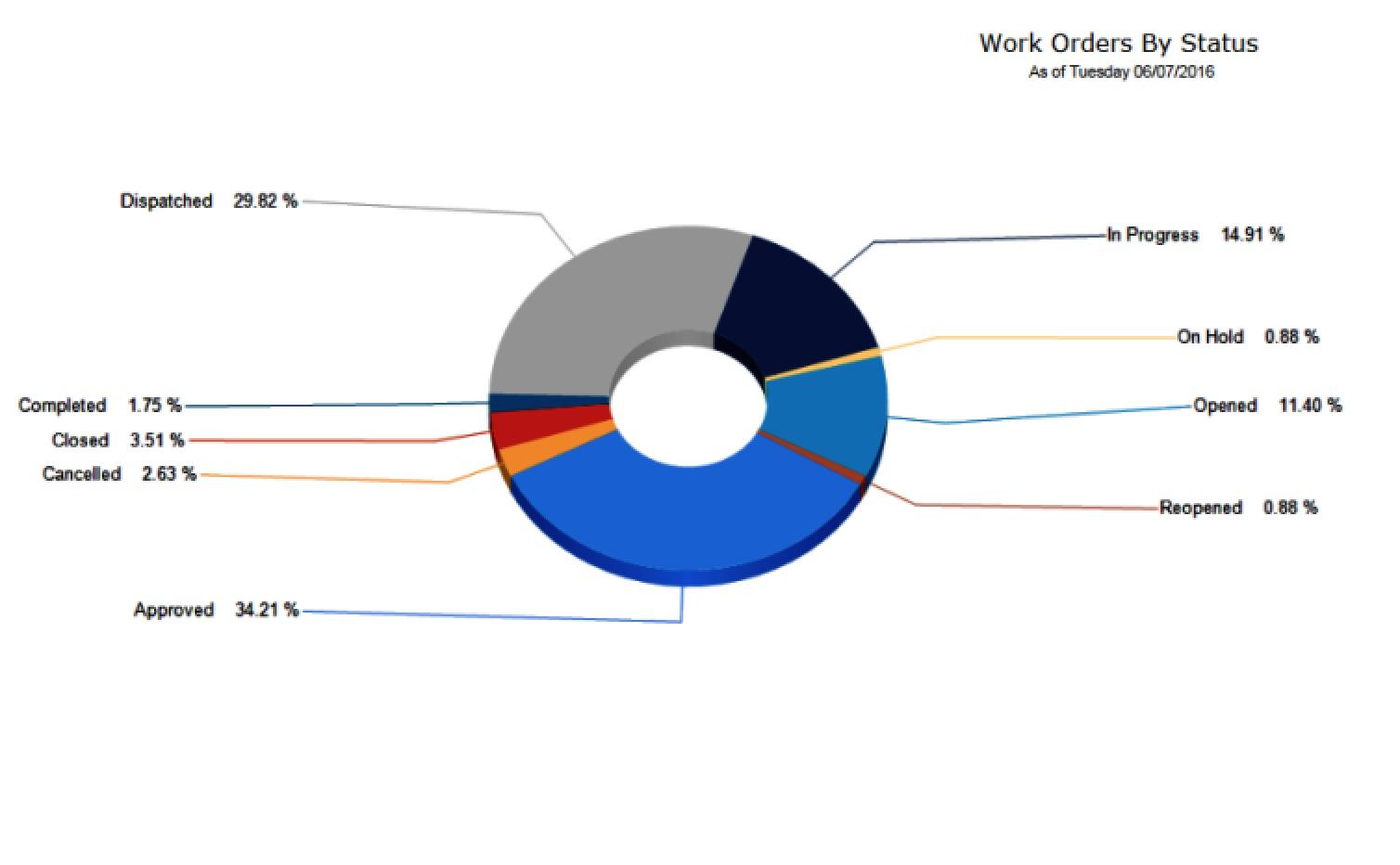 NetFacilities work orders graphic