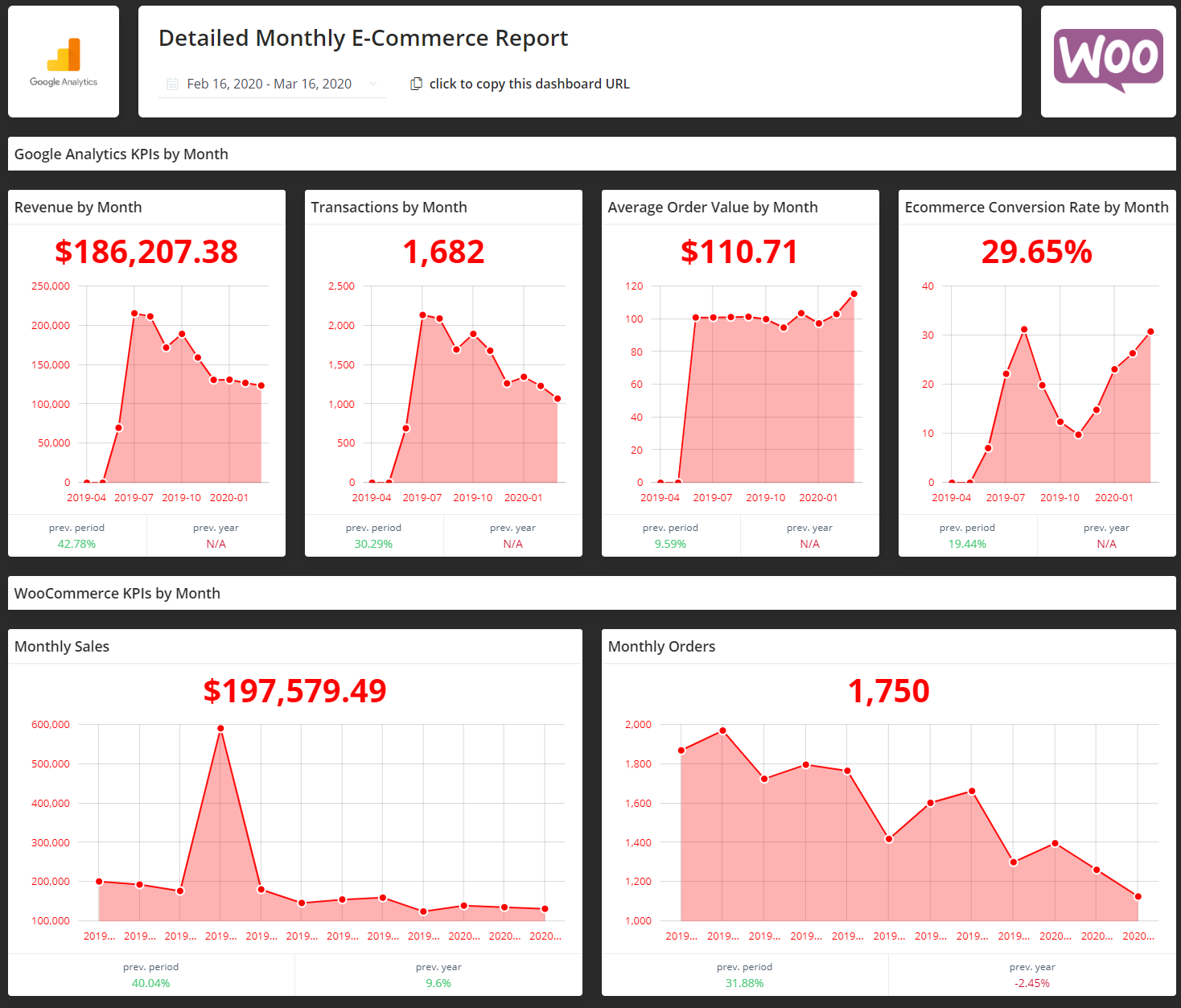 Detailed Monthly E-Commerce Report | Mostly used by e-commerce store managers and PPC experts to get an overview of how their store is performing on a month-to-month basis. This template also includes data from PPC platforms such as Facebook & Google ads