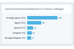 7Geese screenshot: Breakdown and understand survey results quickly and easily