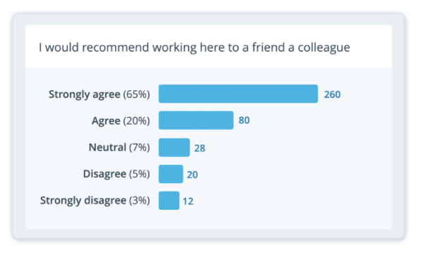 Breakdown and understand survey results quickly and easily