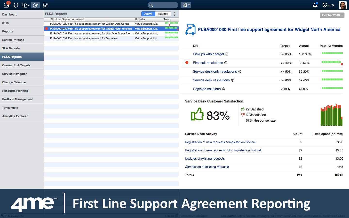 There is a special dashboard to track the performance targets for the service desk in real time.