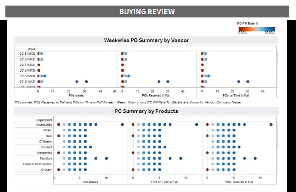 Merchandise Analytics: Buying Dashboard