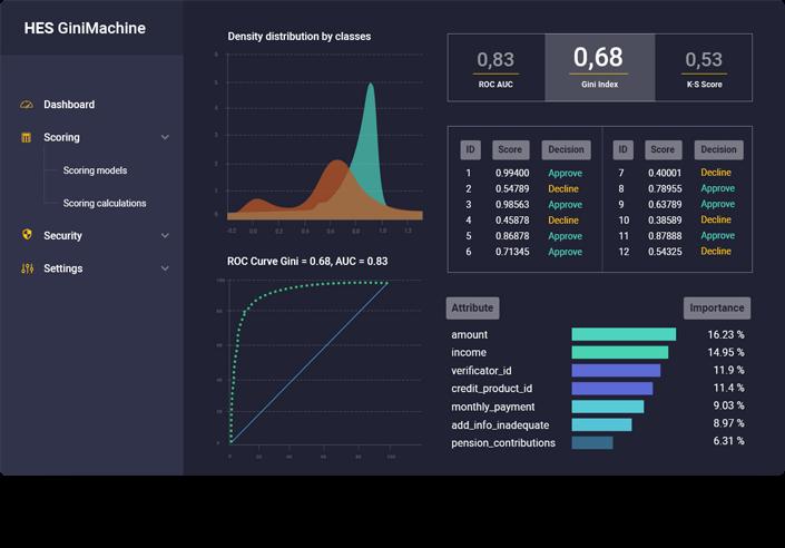 GiniMachine screenshot: GiniMachine data visualization