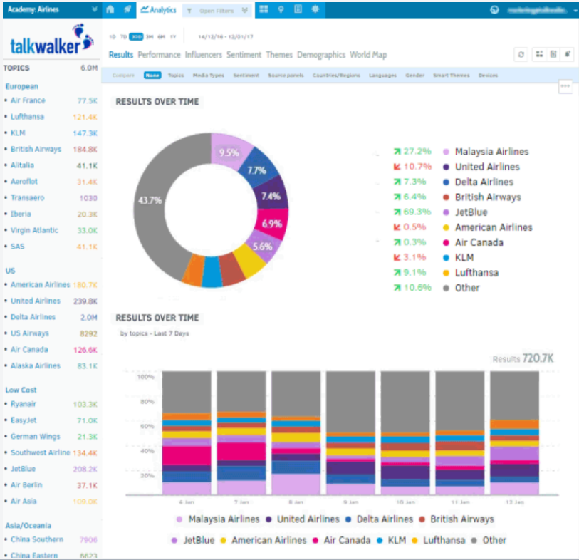 Talkwalker admin dashboard