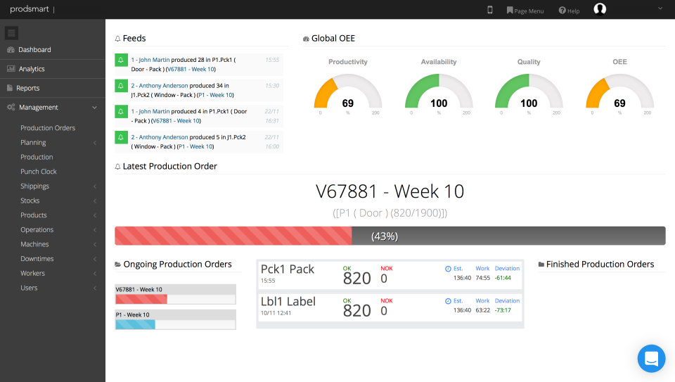 The manager dashboard provides insight into metrics such as finished and ongoing orders, OEE, and more