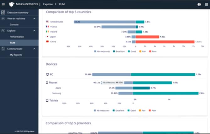 Ekara real user monitoring