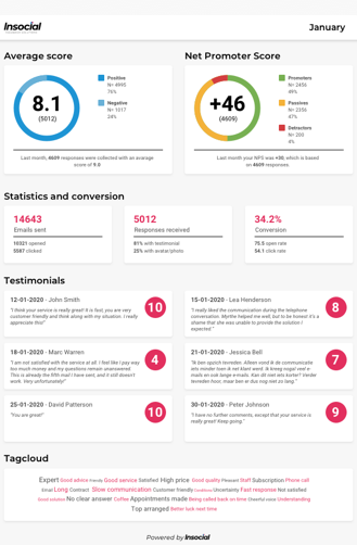 Insocial rapport report