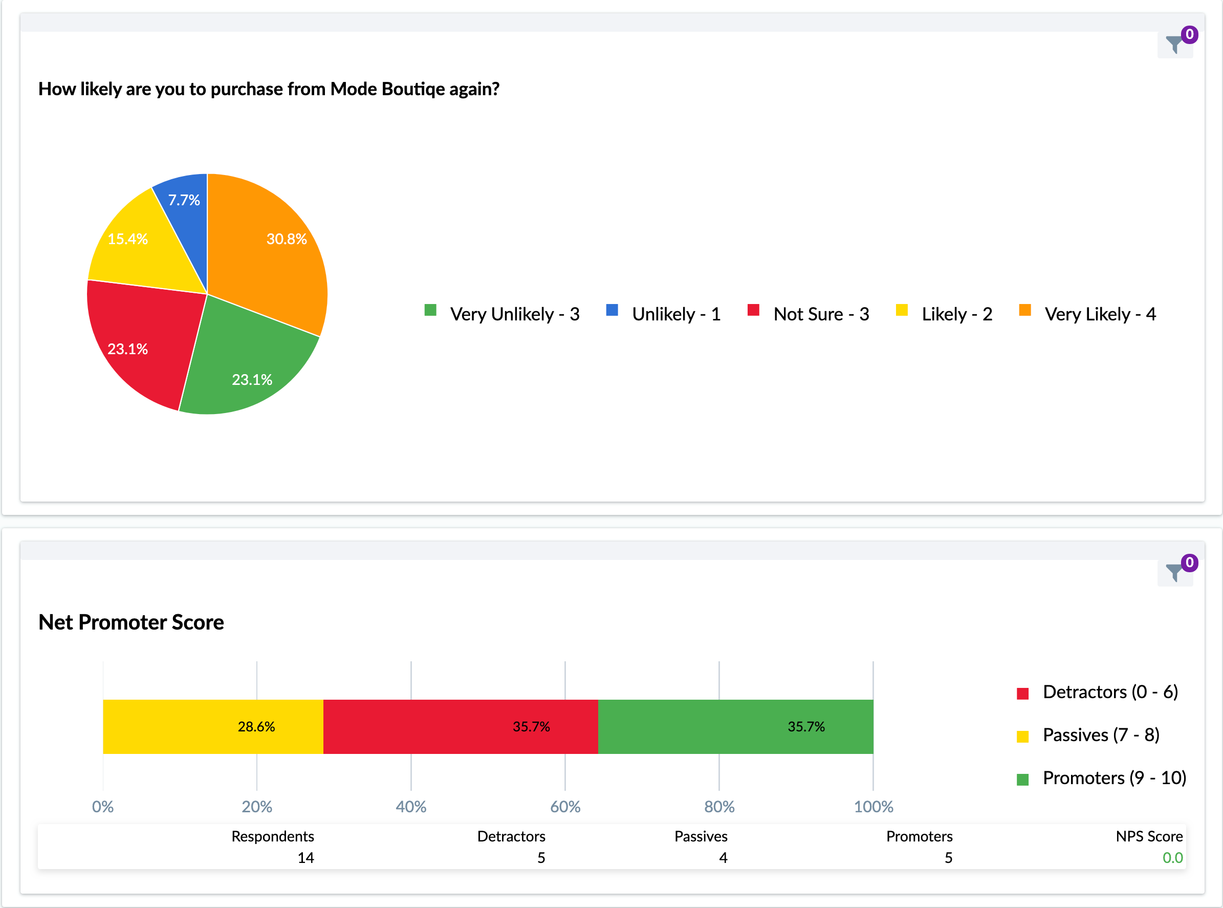 Standard and custom reporting dashboard with live filtering.
