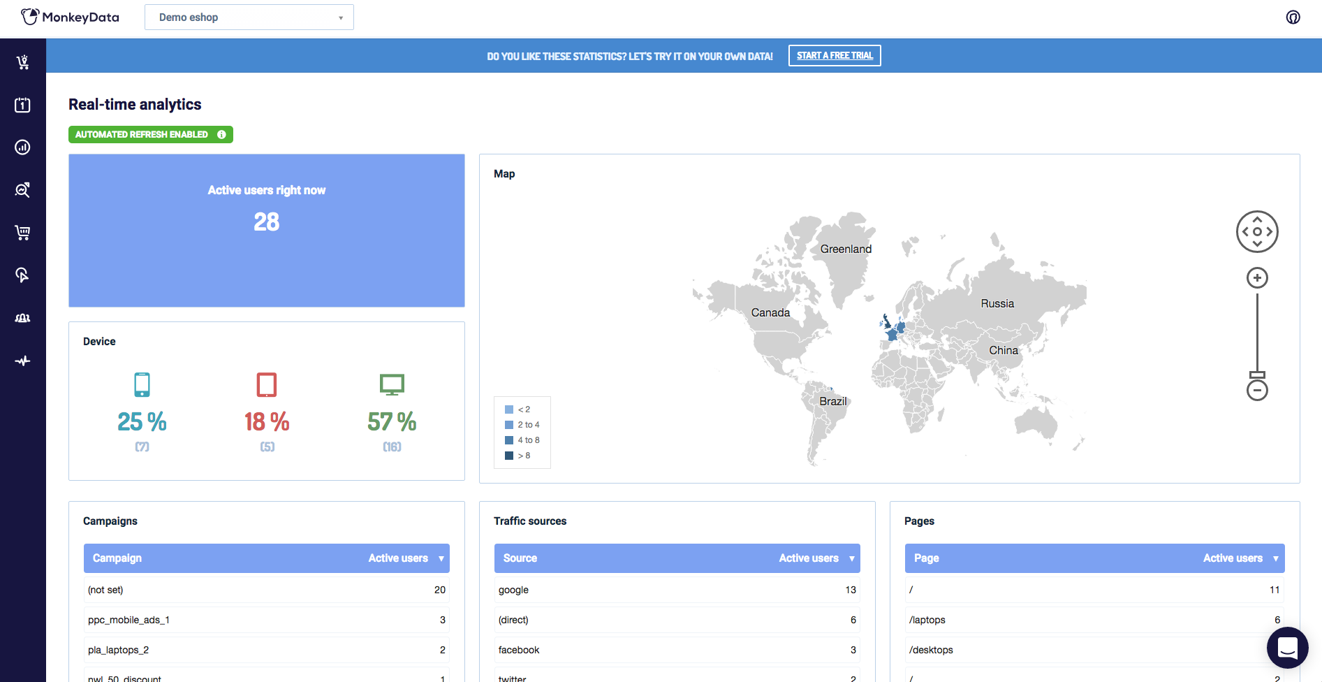 Real-time analytics provide information on currently active users, traffic sources, and more