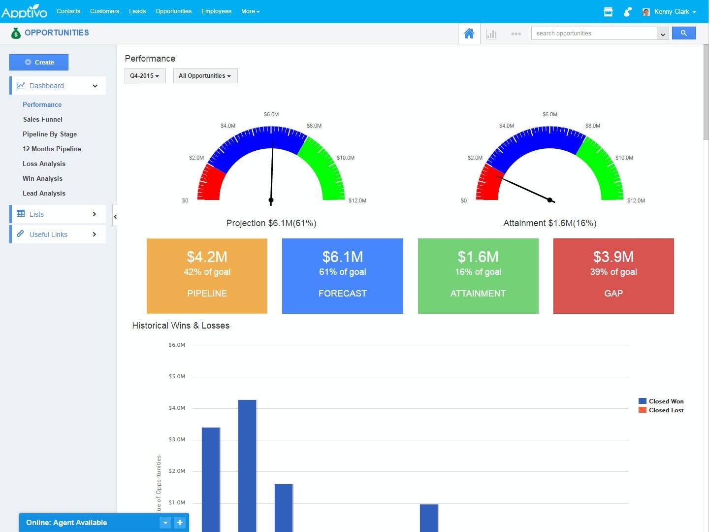 Apptivo performance dashboard