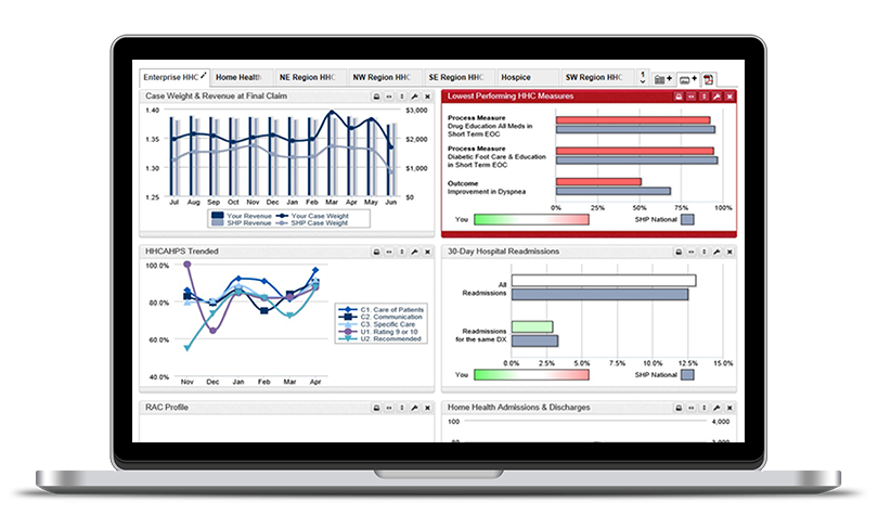 SHP for Home Health Agencies dashboard