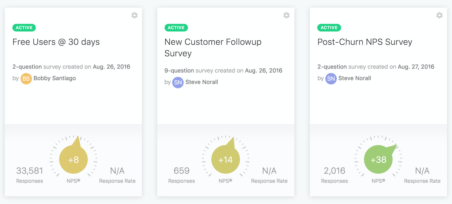 Monitor and optimize customer satisfaction at all relevant interaction points - from purchase to onboarding to post service requests and more