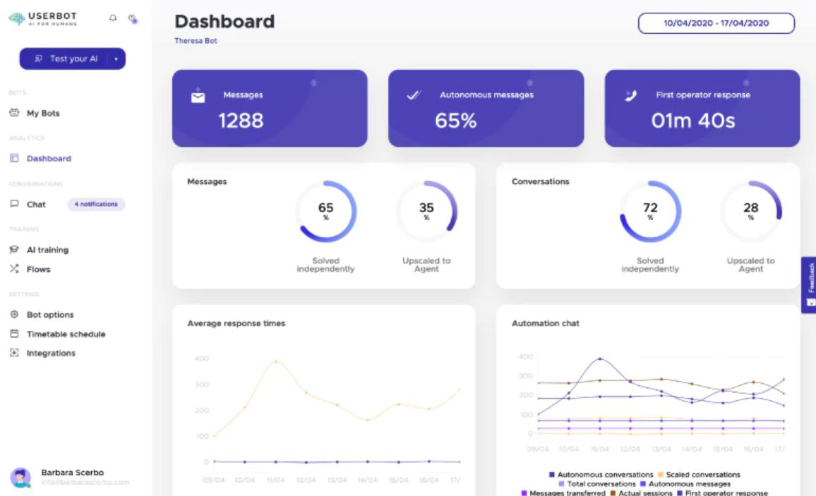 Userbot dashboard