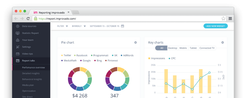 Ad channels performance monitoring