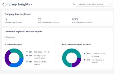 Company insights tool