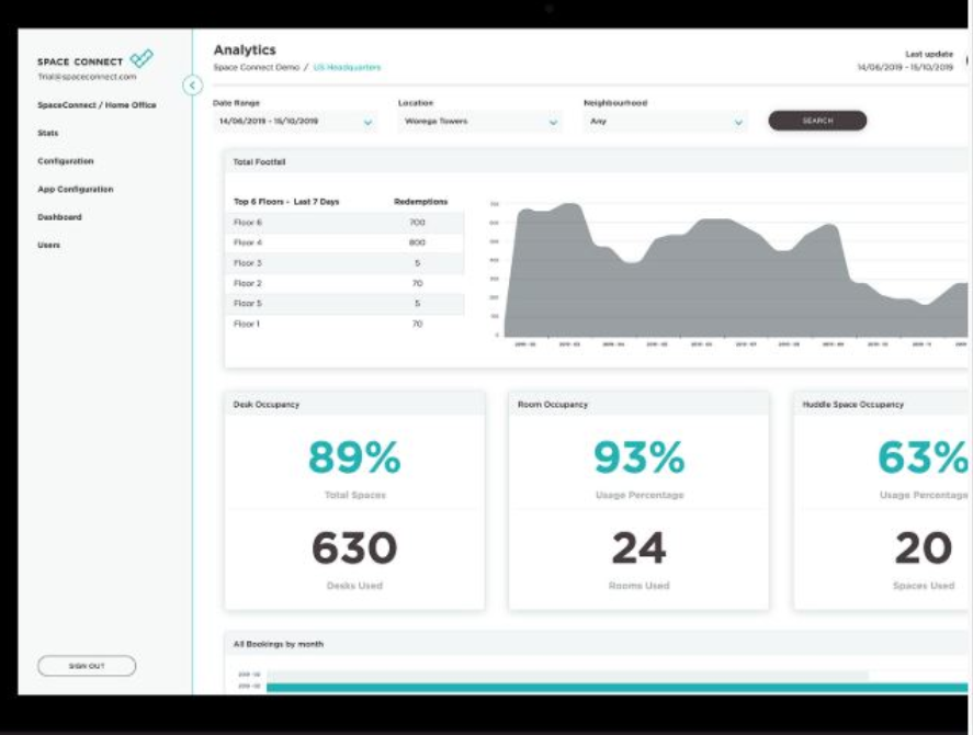Space Connect analytics